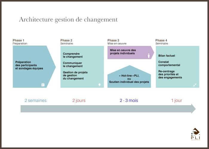 Visuel architecture gestion du changement Sans Cadre