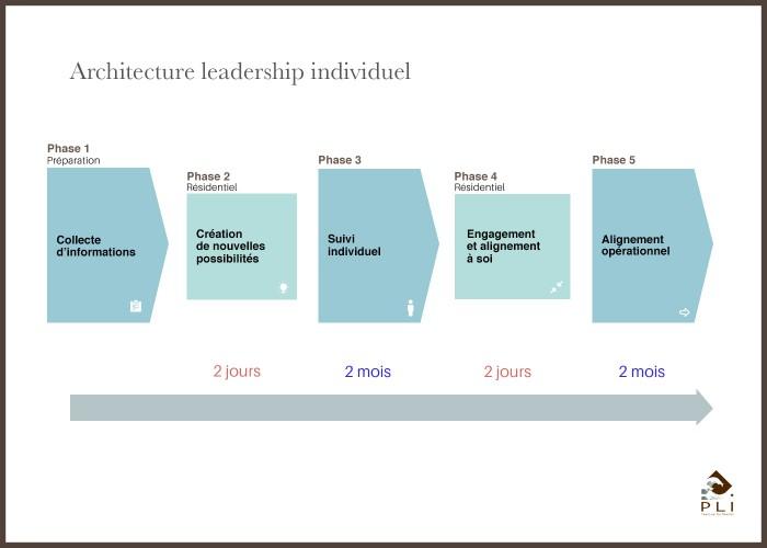 Visuel architecture leadership individuel Sans Cadre