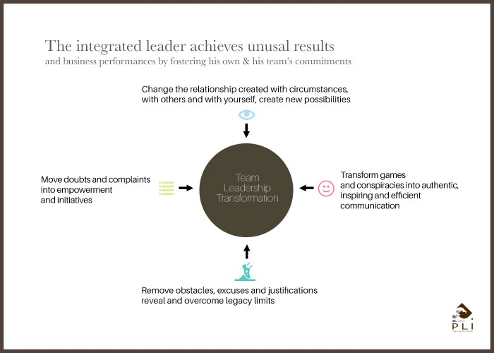 The integrated leader achieves unusal results Sans Cadre